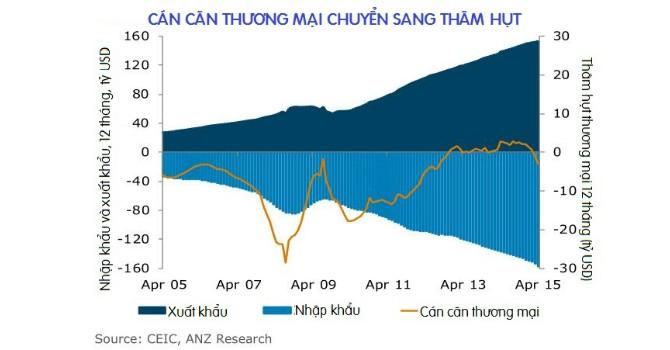 Thâm hụt thương mại của Việt Nam: Lợi nhiều hơn hại!