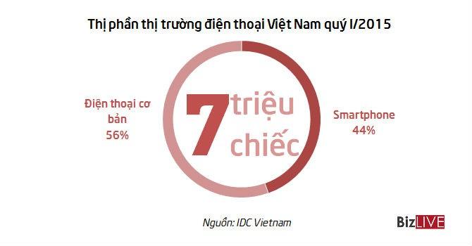 [Chart] Miếng bánh thị phần smartphone và tablet Việt Nam quý I/2015