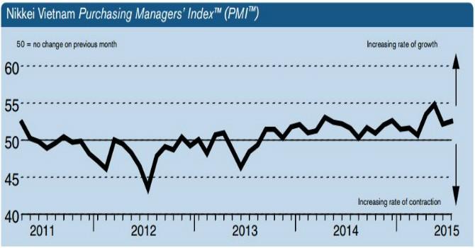 PMI tháng 7: Nối dài đà tăng 23 tháng