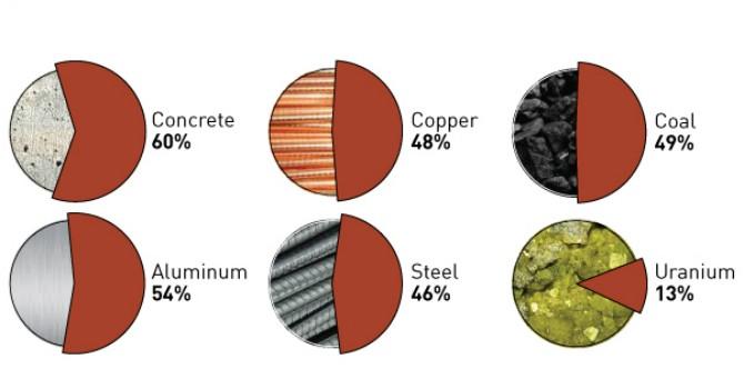 """[Infographic] Trung Quốc """"ngốn"""" bao nhiêu tài nguyên của thế giới?"""