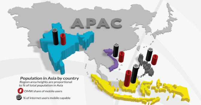 Người Việt dùng data di động nhiều nhất khu vực