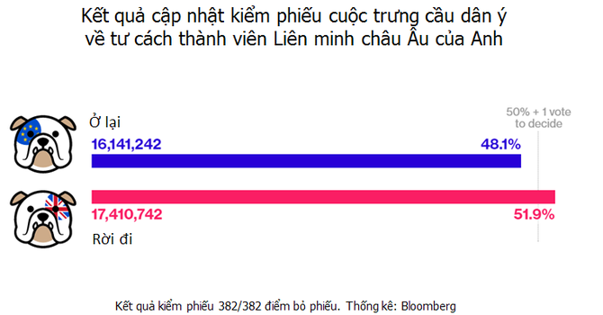 51,9% người Anh chọn rời Liên minh châu Âu