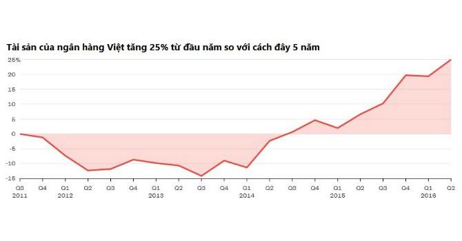 Bloomberg: Ngân hàng Việt hút vốn ngoại nhất khi không phát triển nóng