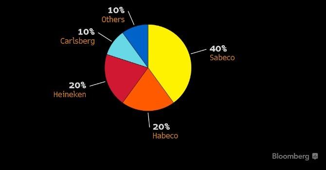 7 ông lớn ngành bia xếp hàng mua cổ phần Sabeco