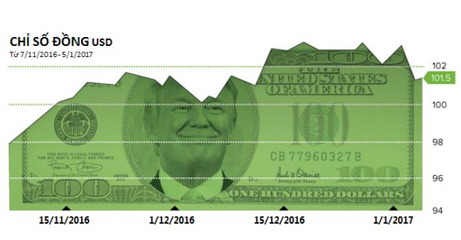 """[Infographic] """"Hiệu ứng Trump"""" đảo lộn tỷ giá các đồng tiền"""