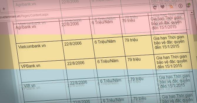 6 tên miền trùng thương hiệu ngân hàng Việt đang thuộc về ai?
