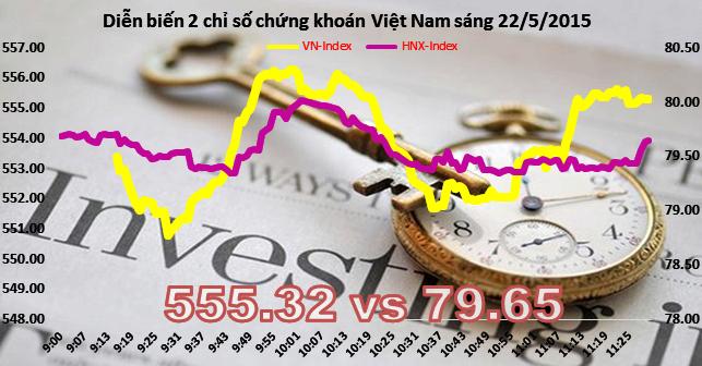 Chứng khoán sáng 22/5: VN-Index bị thử thách tại ngưỡng kháng cự 555
