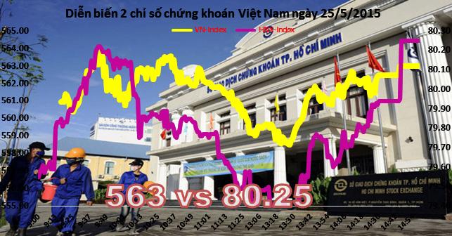 Chứng khoán chiều 25/5: Tiền vào khỏe, thị trường nóng ngay từ đầu tuần