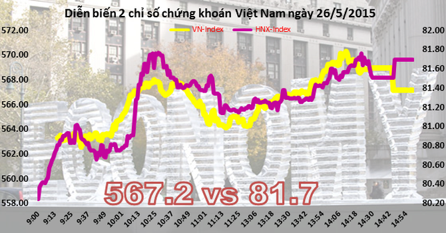 Chứng khoán chiều 26/5: Bluechip kéo VN-Index đạt 570 trong phiên