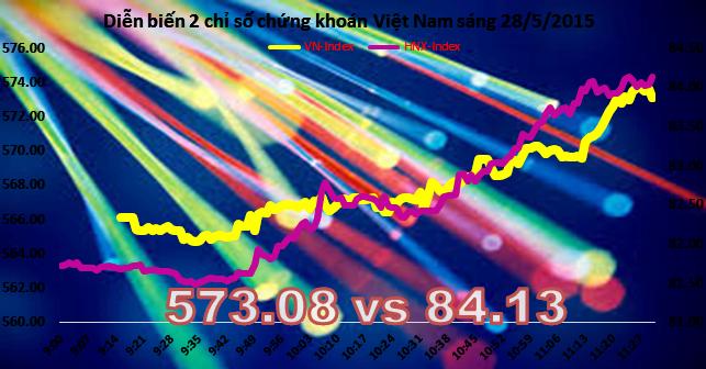 Chứng khoán sáng 28/5: Cổ phiếu ngân hàng tăng trần, VN-Index vượt 570 điểm