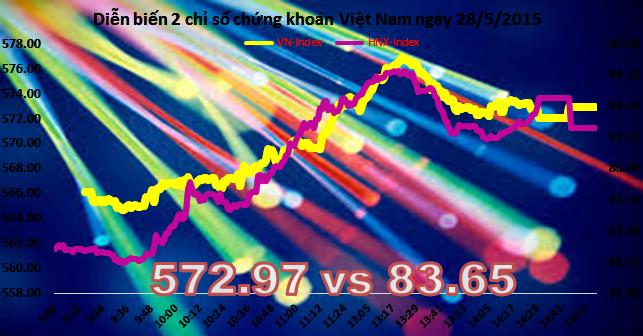 Chứng khoán chiều 28/5: Khối ngoại mua ròng, FLC dư mua trần hơn 13 triệu CP