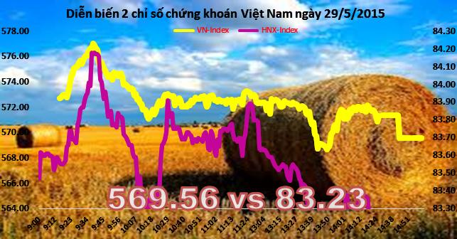 Chứng khoán chiều 29/5: VN-Index mất mốc 570, khối ngoại mua mạnh VCB, STB
