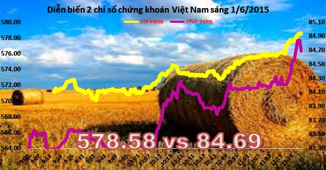Chứng khoán sáng 1/6: Ngân hàng trở lại, VN-Index hướng đến 580 điểm