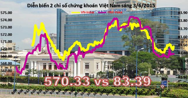 Chứng khoán sáng 3/6: CII giao dịch khủng, dòng tiền luân chuyển
