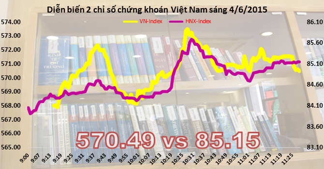 Phiên giao dịch sáng 4/6: Sắc xanh lan tỏa trên cả hai sàn, VN-Index lấy lại mốc 570 điểm