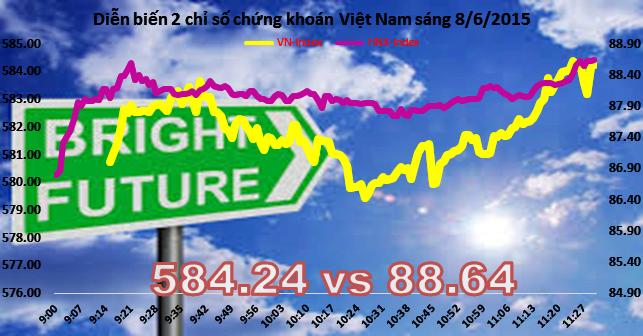 """Chứng khoán sáng 8/6: """"Nóng"""" ngay đầu tuần, VN-Index vượt 580 điểm"""