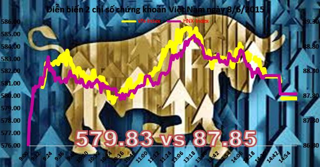 Chứng khoán chiều 8/6: FLC khớp 30 triệu cổ phiếu, hai sàn đạt hơn 4.000 tỷ đồng
