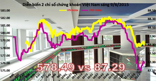 Chứng khoán sáng 9/6: Cổ phiếu khoáng sản điêu đứng sau khi kế toán trưởng KSS bị bắt