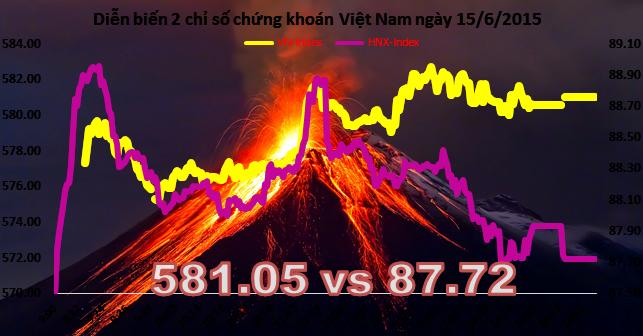 """Chứng khoán chiều 15/6: Cổ phiếu ngân hàng """"dậy sóng"""""""