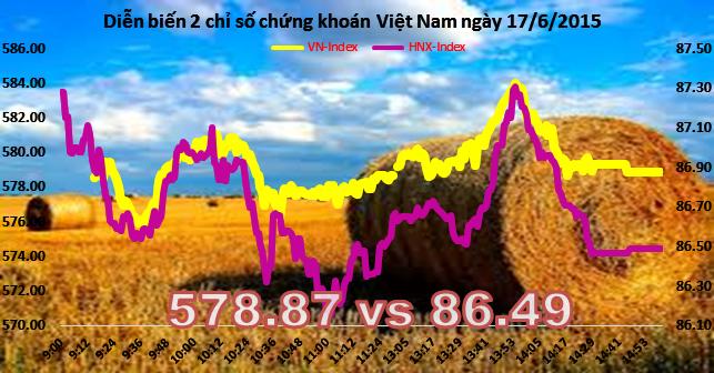 Chứng khoán chiều 17/6: Nỗ lực thất bại, VN-Index đóng cửa dưới 580 điểm