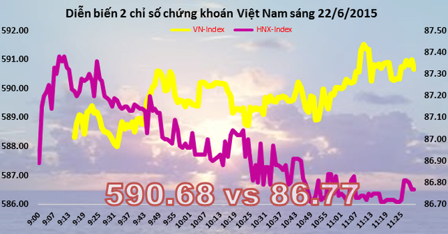 Chứng khoán sáng 22/6: MSN, VNM kéo chỉ số vượt 590