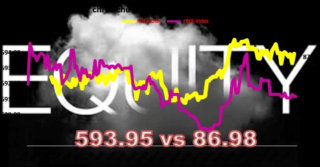 Chứng khoán sáng 23/6: Thị trường đang bị thử thách