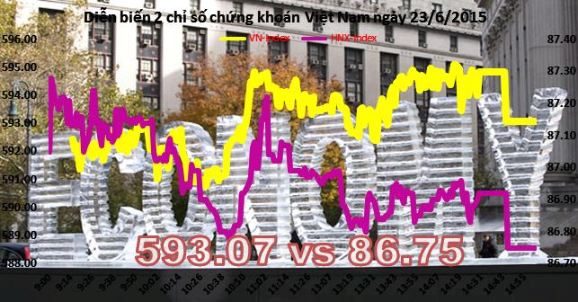 Chứng khoán chiều 23/6: VN-Index cầm cự được tại 593 điểm