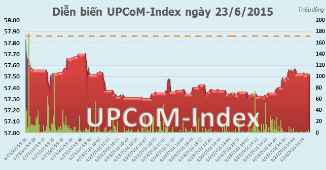 UPCoM phiên 23/6:  Chỉ số giảm điểm bất chấp thông tin tăng biên độ