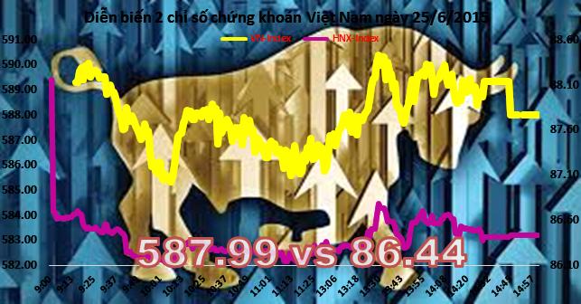 Chứng khoán chiều 25/6: Dòng tiền đổ sang cổ phiếu cơ bản