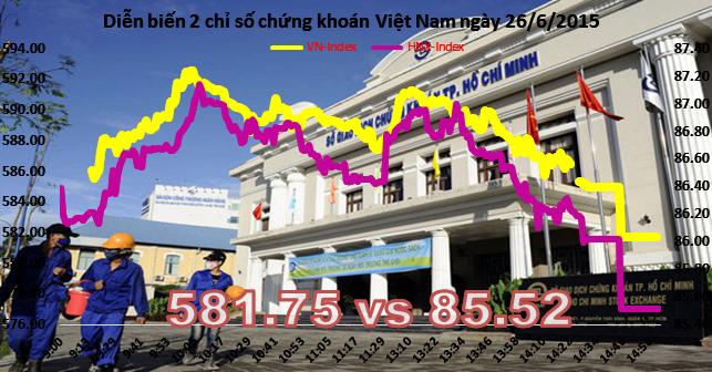 Chứng khoán chiều 26/6: Không được nới room, cổ phiếu ngân hàng bị bán ra hàng loạt