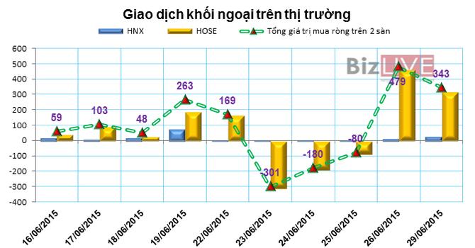Phiên 26/6: Khối ngoại mua ròng 10 phiên HAG, giá trị hơn 76 tỷ đồng