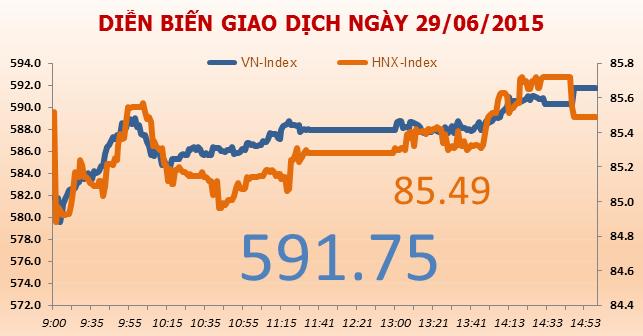 Chứng khoán chiều 29/6: VN-Index tăng 10 điểm nhờ VCB, BID, BVH