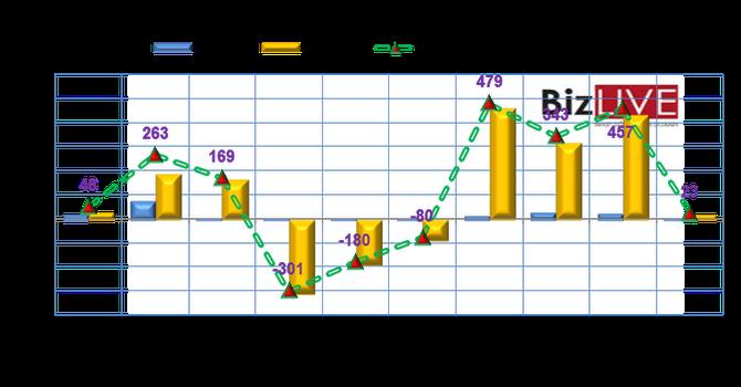 Phiên 1/7: Khối ngoại tiếp tục mua ròng SSI, bán mạnh HAG