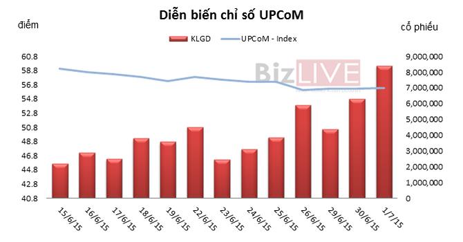 UPCoM phiên 1/7: Phiên đầu tiên áp dụng biên độ 15%