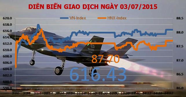 Chứng khoán chiều 3/7: SHS tăng mạnh nhờ vượt thị phần VND