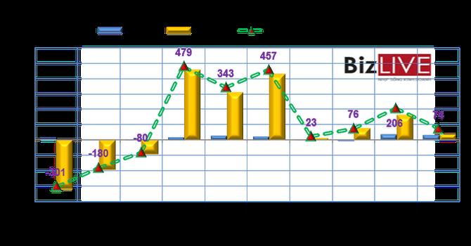 Phiên 6/7: MSN được khối ngoại mua vào mạnh nhất từ đầu tháng