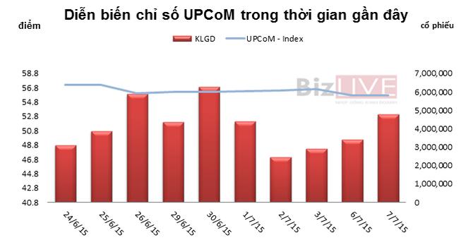 UPCoM phiên 7/7: Muốn mua VKD cũng không ai bán