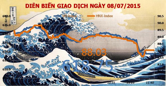 Chứng khoán sáng 8/7: VN-Index giảm hơn 11 điểm do bị chốt lời