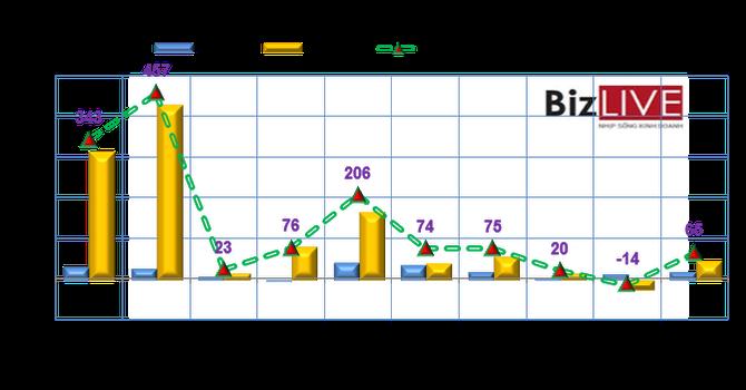 Phiên 10/7: Khối ngoại mua 2,6 triệu cổ phiếu CII trong 2 phiên