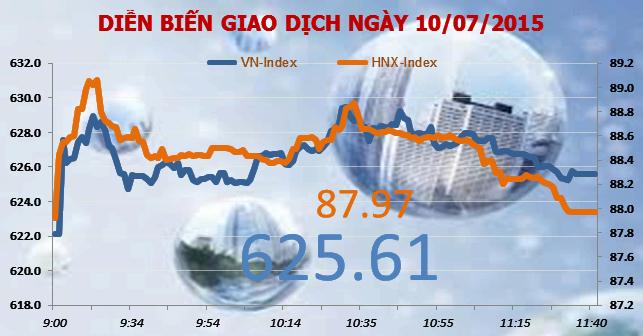 Chứng khoán sáng 10/7: Thị trường vẫn thận trọng dù ngân hàng trở lại