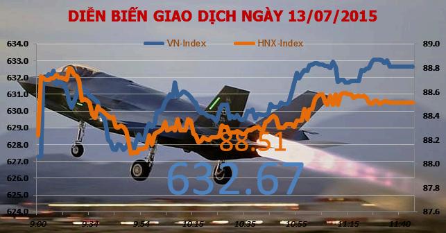Chứng khoán sáng 13/7: BVH tăng hơn 90% trong chưa đầy 2 tháng