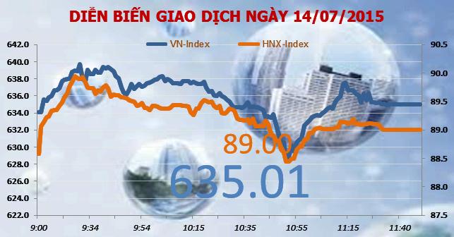 Chứng khoán sáng 14/7: VN-Index vẫn cầm cự được trên 630