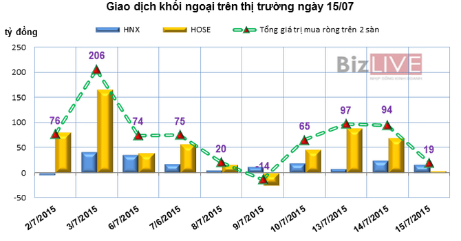 Phiên 15/7: Khối ngoại chốt lời hơn 3,5 triệu cổ phiếu CTG