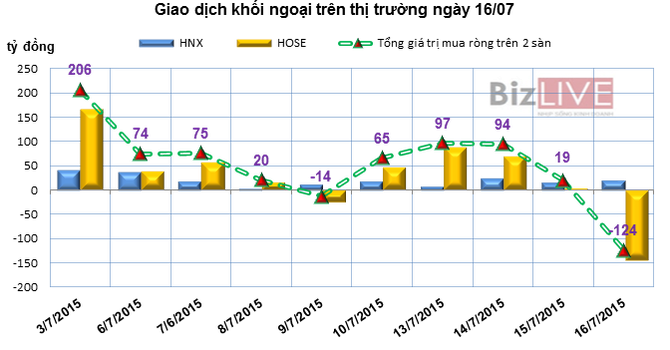 Phiên 16/7: Chốt lời mạnh CTG, khối ngoại bán ròng 144 tỷ đồng trên HOSE
