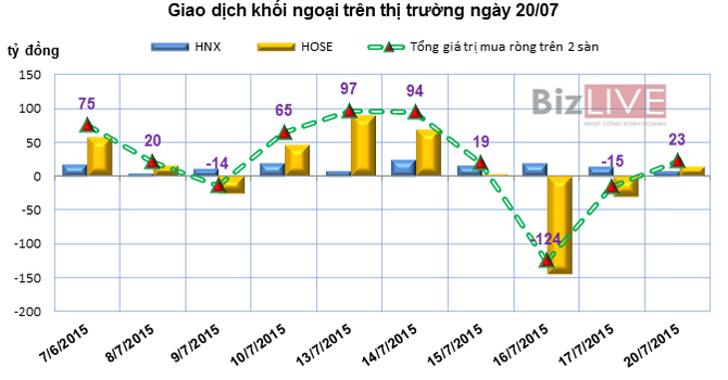 Phiên 20/7: Khối ngoại mua mạnh SSI, tiếp tục bán 5,2 triệu cổ phiếu HAG