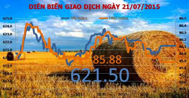 Chứng khoán sáng 21/7: Thị trường trở nên mong manh