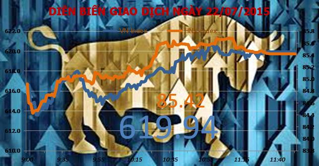 Chứng khoán sáng 22/7: Thị trường hồi phục bất chấp BVH giảm kịch sàn
