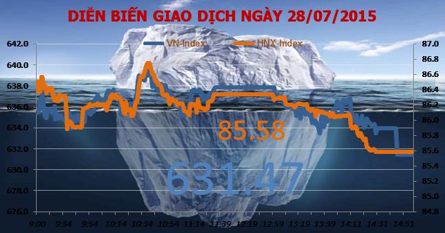 """Chứng khoán chiều 28/7: VN-Index """"thất bại"""" lần 2 trước đỉnh năm 2014"""
