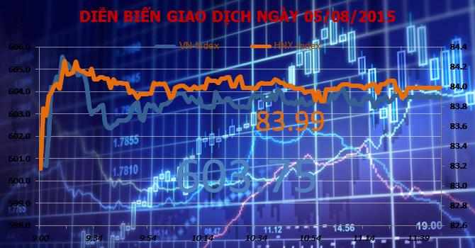 Chứng khoán sáng 5/8: VN-Index bật tăng, FLC dẫn đầu thanh khoản