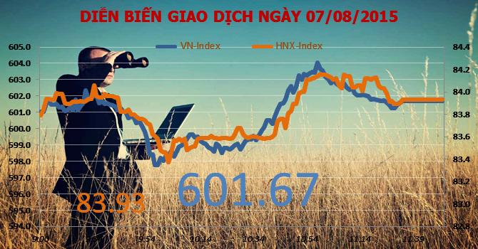 Chứng khoán sáng 7/8: SD7 tăng kịch trần sau tin Tổng công ty Sông Đà muốn thoái vốn